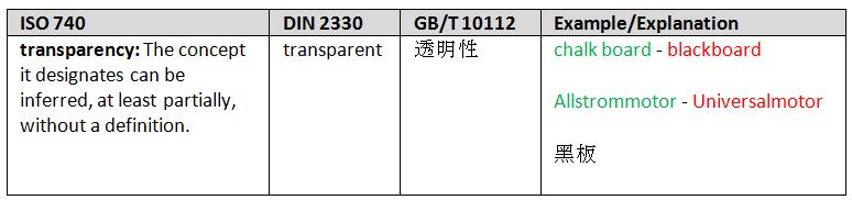 kontrollierte Vokabulare ISO DIN GB
