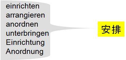 kontrollierte Sprache Synonyme