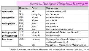 kontrollierte Sprache Chinesisch